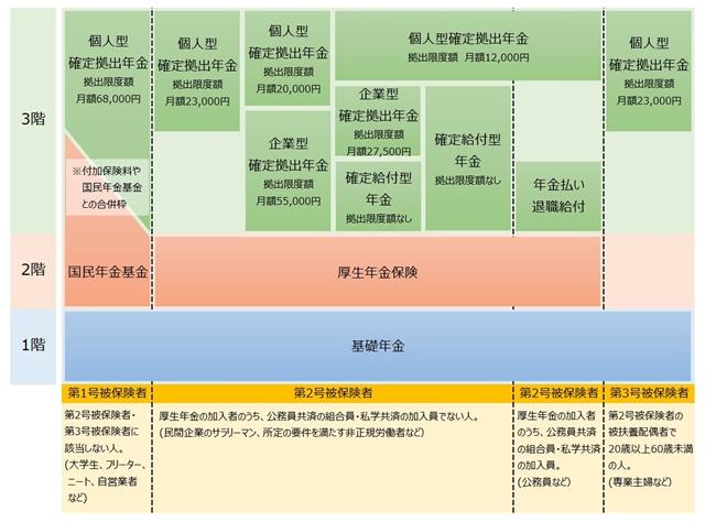 3階建て公的年金制度